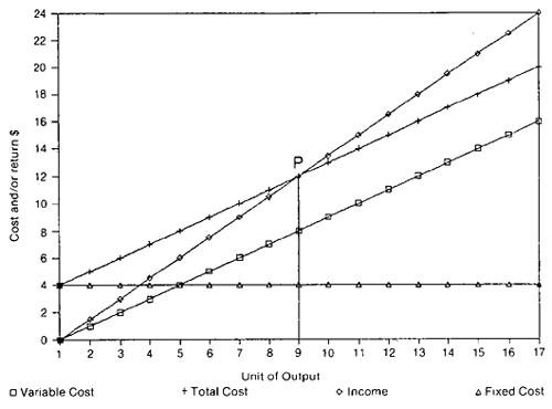 Break-Even Method of Investment Analysis - 3759 - ExtensionExtension