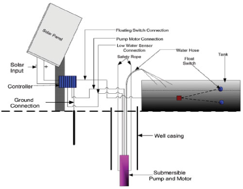 Solar-powered Groundwater Pumping Systems - 6705 - ExtensionExtension