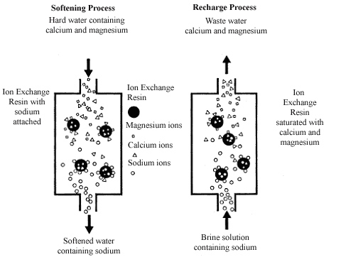 Drinking Water Treatment Water Softening (Ion Exchange)
