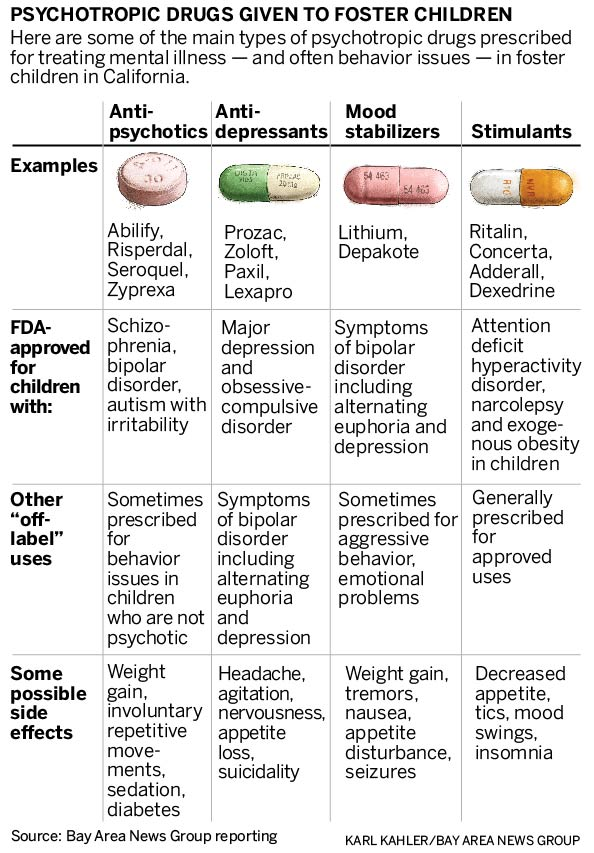 Drugging Our Kids Part 1 The Mercury News