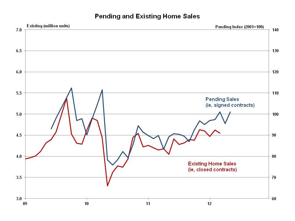 Pending Home Sales Increase Eye On Housing