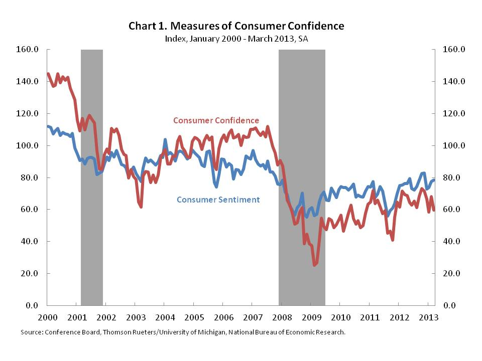 Indicators of Consumer Confidence Mixed