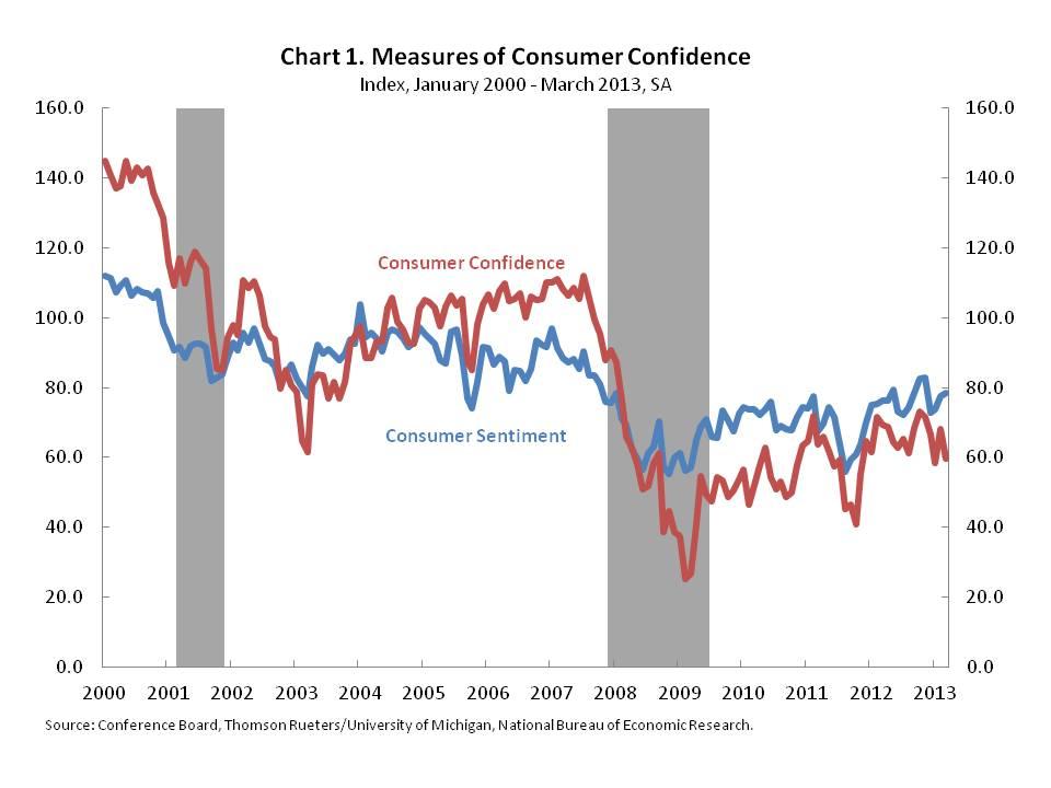 Indicators of Consumer Confidence Mixed