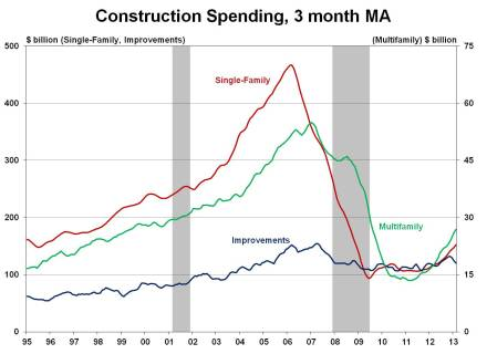 Residential Construction Spending Bounces Back in February
