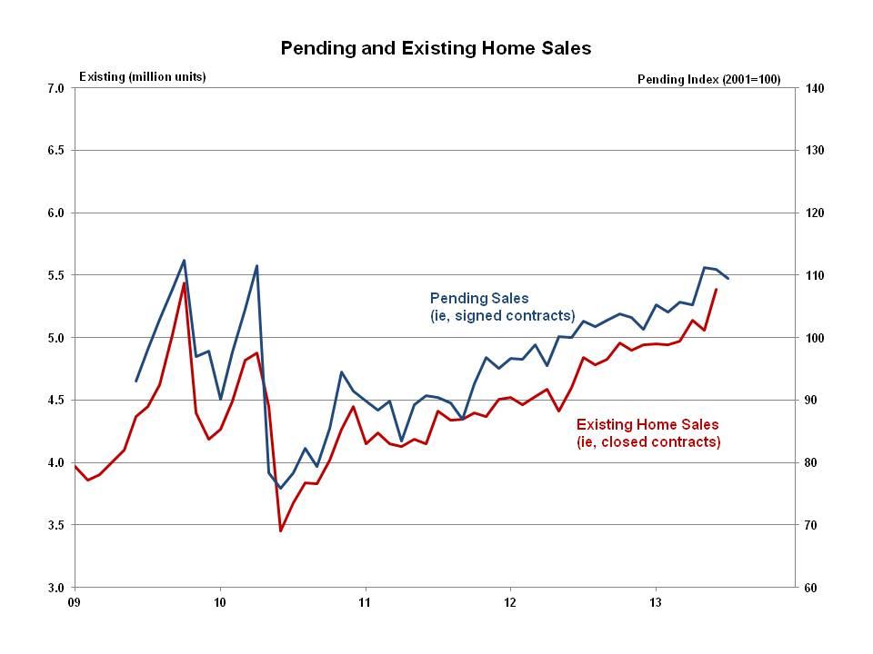 Pending Home Sales Decline Again Eye On Housing