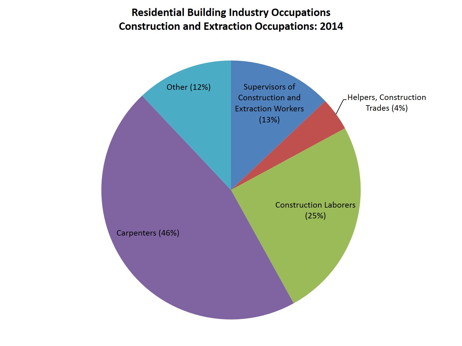 Construction Steel Market Occupations In The Home Building And Remodeling Industry