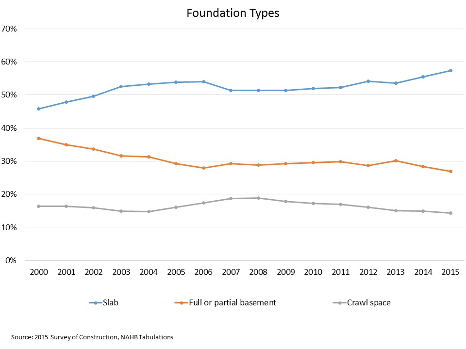 New Single-Family Home Foundation Types In 2015 | Eye On Housing