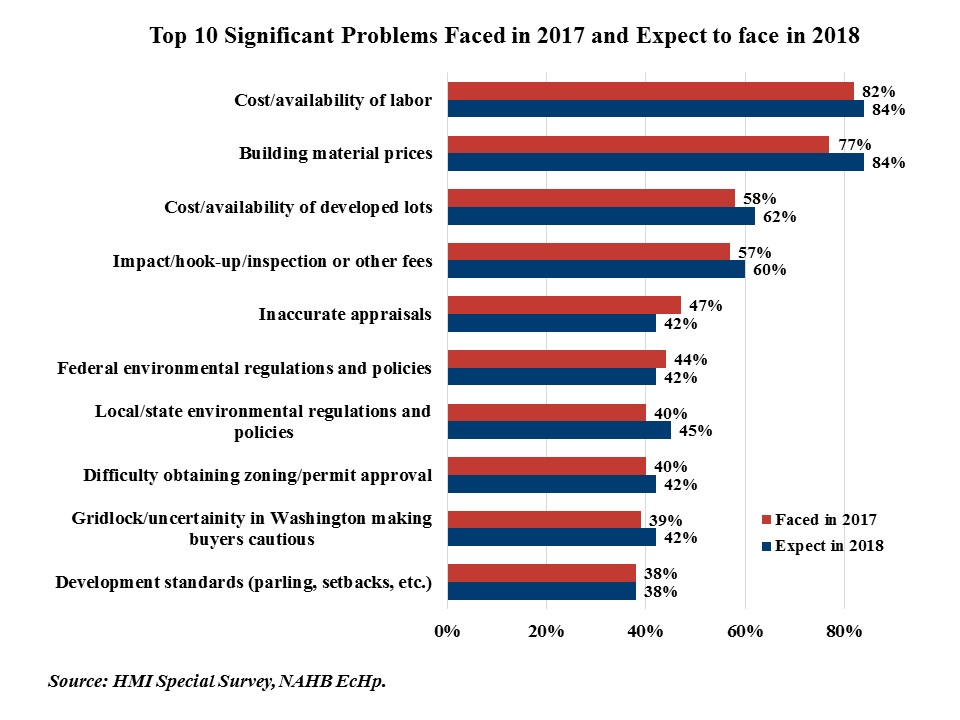 Building Materials Prices and Labor Access Top Challenges for 2018