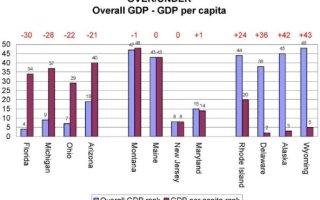 wpid-GDP_Correlations_2.jpg
