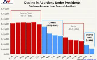 decline-abortion-638x421a