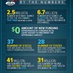 Obamacare is Working – Look at The Numbers – PIC