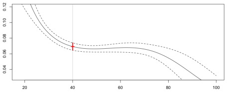 http://i0.wp.com/f-origin.hypotheses.org/wp-content/blogs.dir/253/files/2013/02/reg-poisson-splines.png?resize=456%2C185