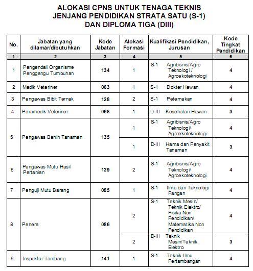 Info Cpns Purbalingga Pemkab Purbalingga Info Purbalingga Ta 2012 – 2013 Terbaru November 2015 Info Cpns 2015 And Bumn 2015