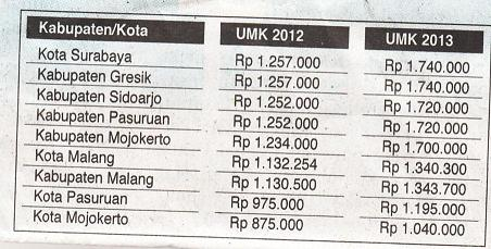 Cpns 2013 D Bandung Barat Lowongan Kerja Pt Djarum Loker Cpns Bumn Read More On Daftar Umk Jawa Barat 2014 Bandung Bekasi Bogor Dll