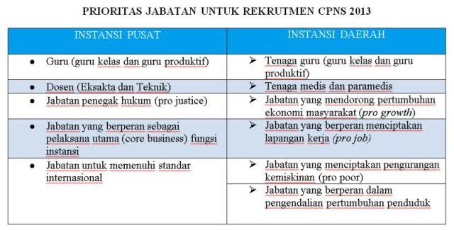 Pendaftaran Cpns 2013 Jateng Cpns2016com Website Cpns 2016 Online Formasi Lowongan Cpns 2015 Terbaru Agustus 2015 Info Review Ebooks
