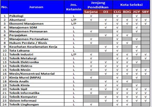 Pendaftaran Cpns Banten 2013 Lowongan Cpns 2013 Prov Banten Tidak Membuka Pendaftaran Kerja Pt Krakatau Steel Exp 19 Mei 2013 Saffa Inspiration