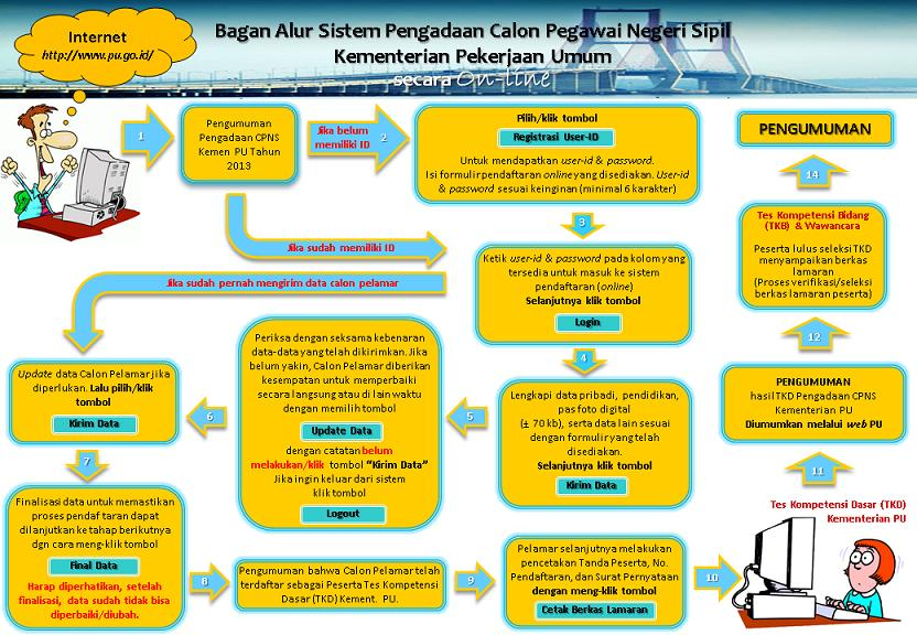 Lowongan Pu 2013 Lowongan Kerja Bursa Efek Indonesia Bei September 2016 Lowongan Cpns Pu 2013 Cara Melamar Online September 2016 Terbaru