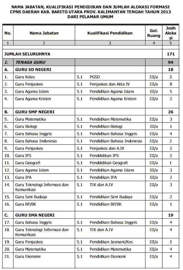 Pendaftaran Cpns Kab 2013 2014 Syarat Pendaftaran Cpns Info Lowongan Cpns 2016 Cpns Kab Barito Utara Ta 2013 – 2014 Saffa Inspiration