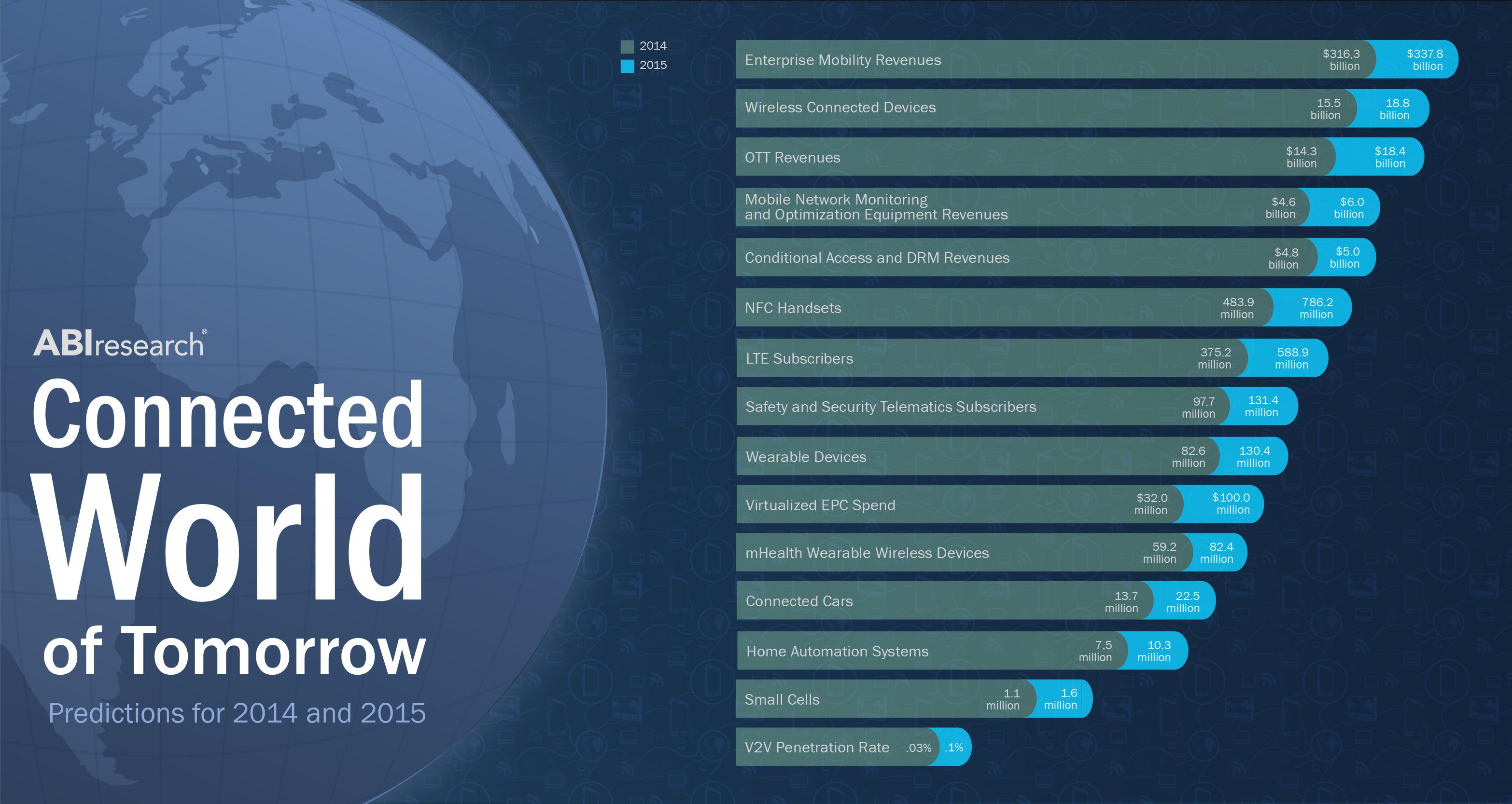 World 2015 Predictions