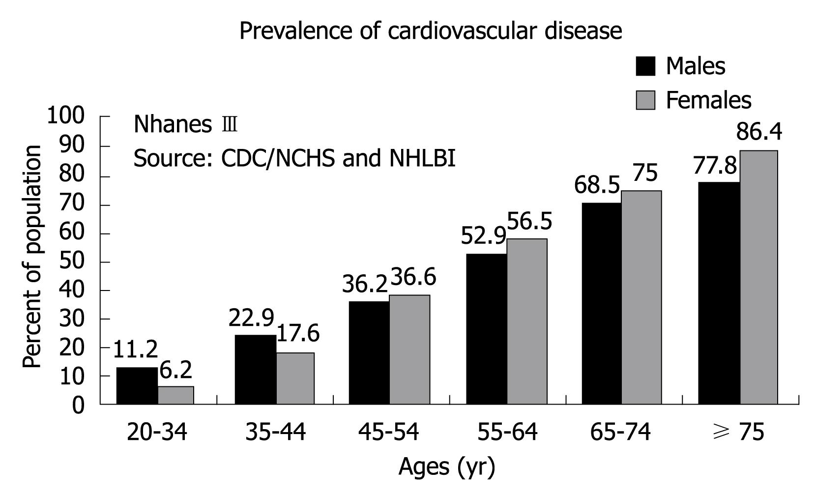 Prevalence Heart Disease Oxidative Status And Cardiovascular Risk In Women Keeping