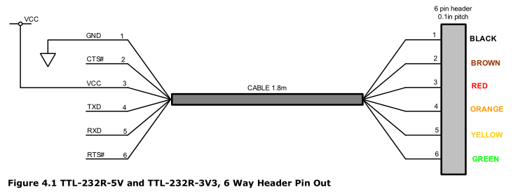 serial cable pinout color