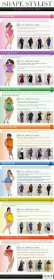 Various plus size figures: Here's your chart to learn how to accentuate your assets