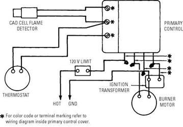 Miller Furnace Parts Facias