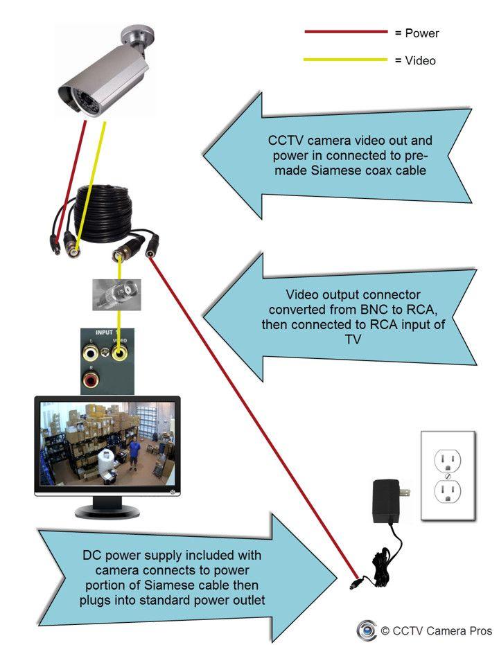 Dome Camera Wiring Diagram Wiring Diagrams