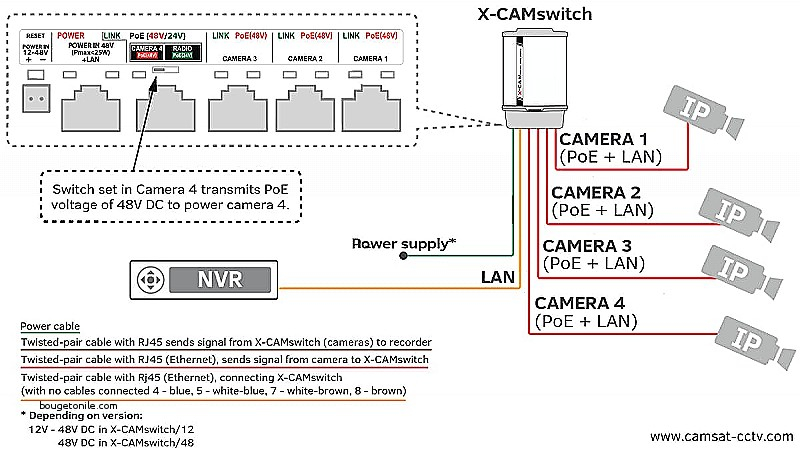 Wiring Diagram For Ip Cameras Wiring Diagram