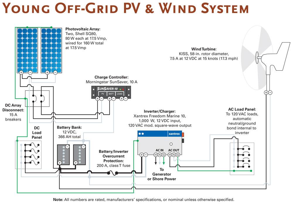 Off Grid solar System Wiring Diagram Sample Wiring Diagram Sample