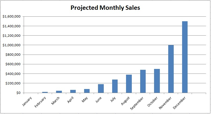 What\u0027s Missing? Realistic Sales Forecasts - Sales Forcast