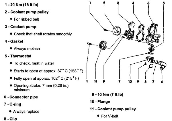 How To - 20 Thermostat and Coolant Flush