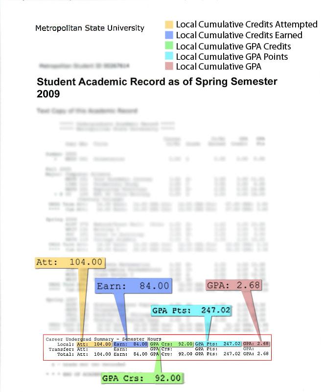 Metropolitan State University - Major GPA Calculator - gpa chart