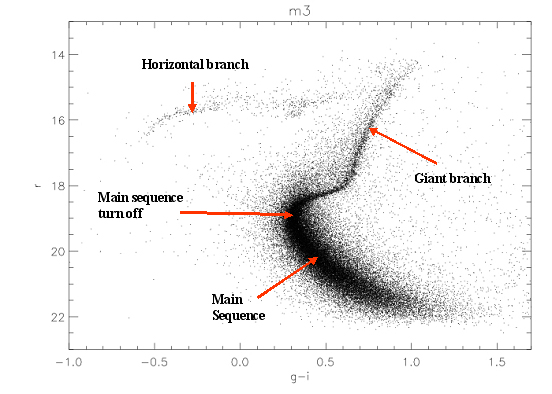 hr star hertzsprung russell diagram