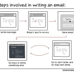 the process of writing email