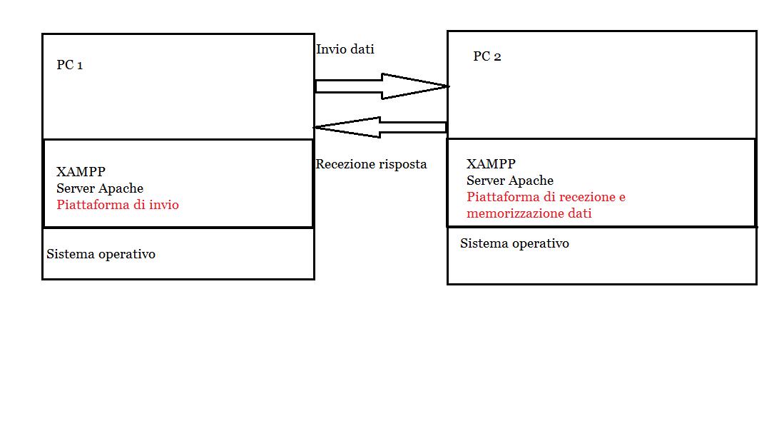 Esempio Comunicazione server