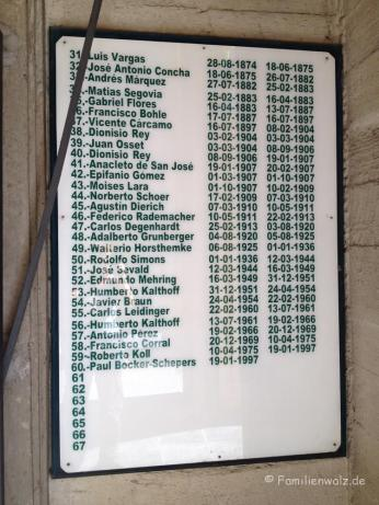 Deutsche Einwanderer auf einer Kirchentafel inOsorno