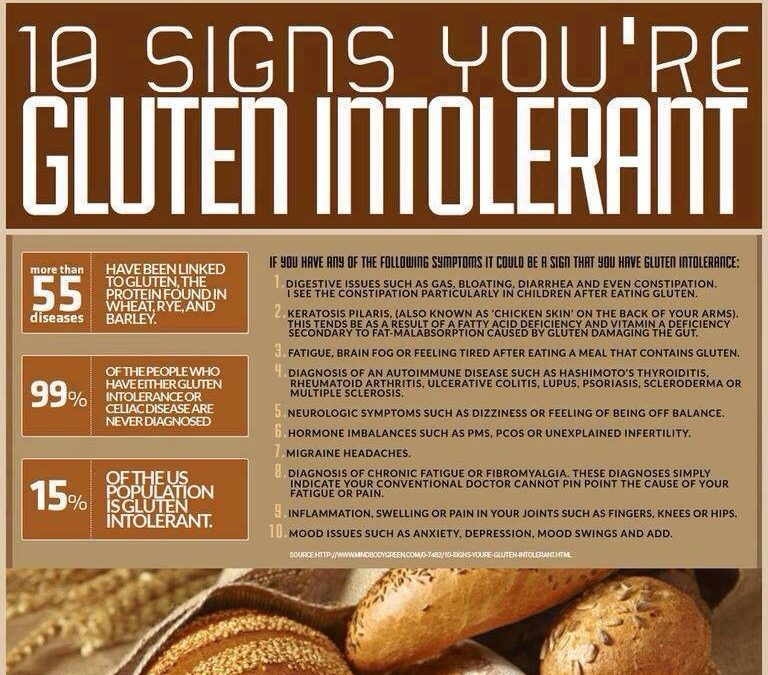 How to Avoid Gluten Sensitivity Symptoms?