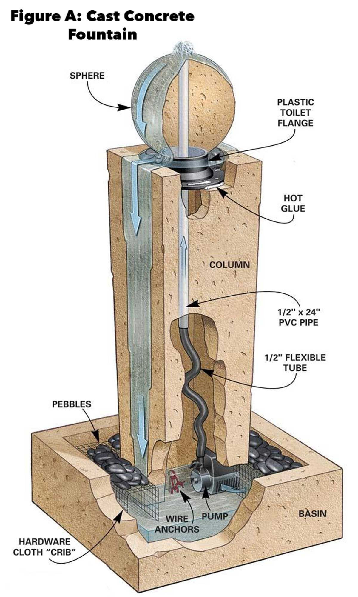 Concrete Tube Forms How To Cast Concrete Fountains The Family Handyman