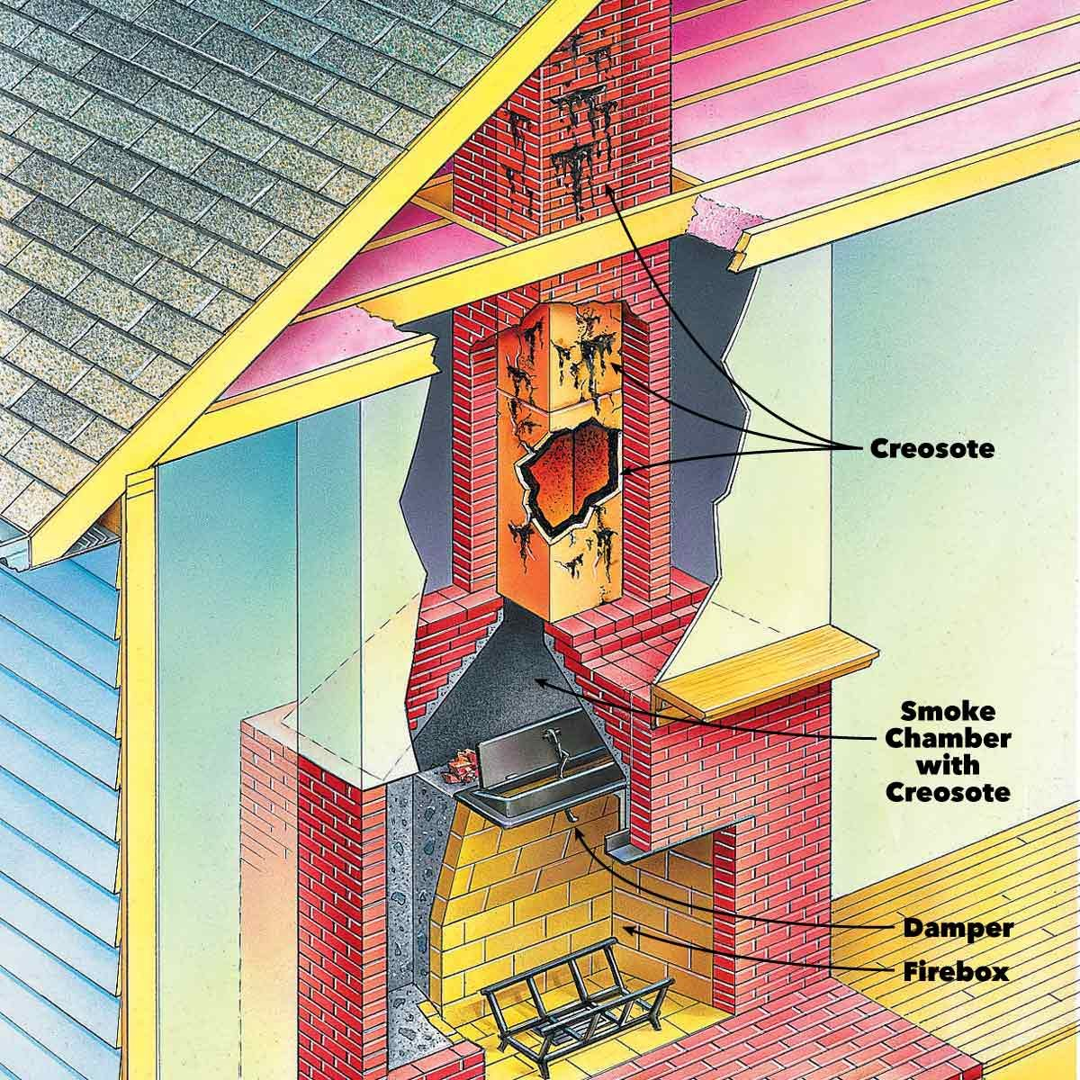 Cleaning A Fireplace Fireplace Cleaning When To Clean A Chimney Flue Family Handyman