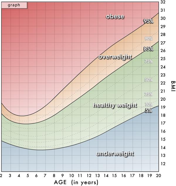 Body Mass Index (BMI) Charts