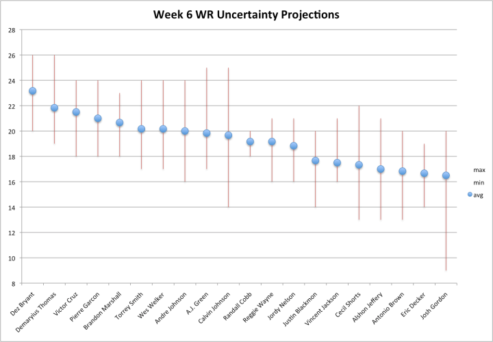 Week 6 WR Uncertainty Projections