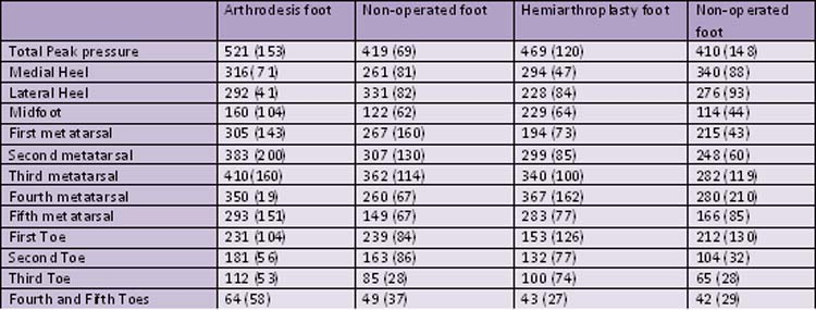 A Comparison of the Effects of First Metatarsophalangeal Joint