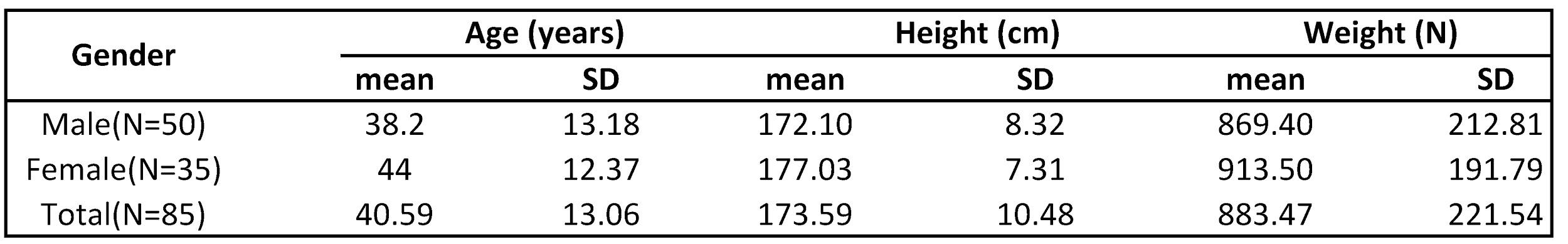 From A Frequency Table Download How To Calculate Standard Deviation