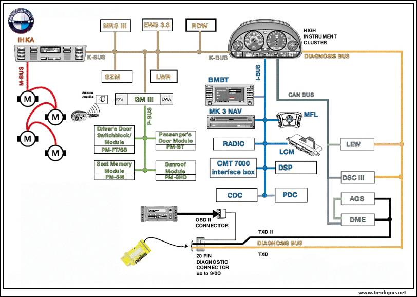 2003 Bmw 525i Electrical Diagrams Wiring Schematic Diagram