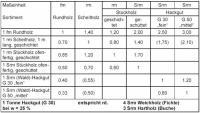 Tabelle Umwandlung m3