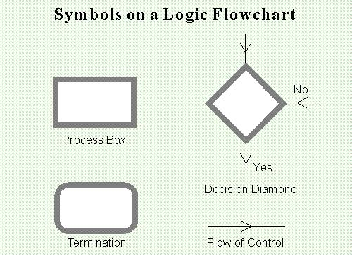 logic flow diagram symbols