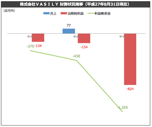 株式会社VASILY 財務状況推移(平成27年8月31日現在)