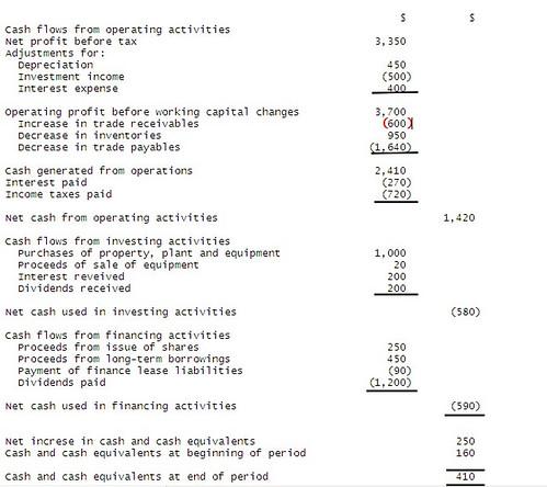 erocefut cash flow statement direct method - method of statement sample