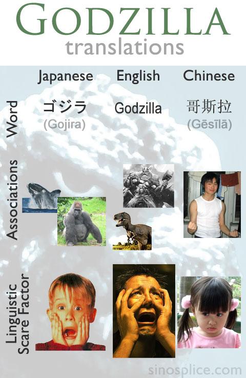 Godzilla Translations